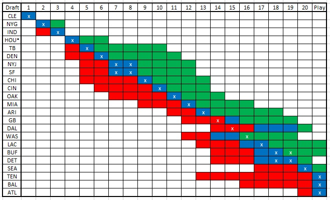 Draft Chart