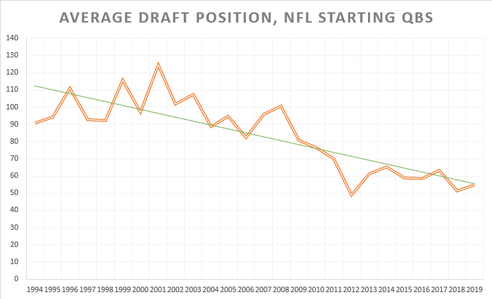 Average draft position by year